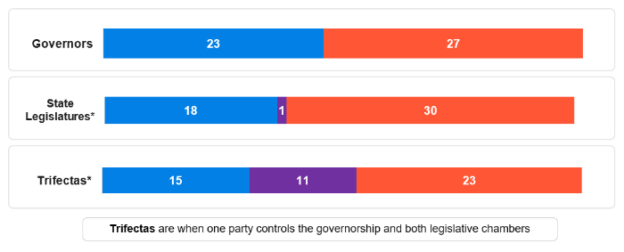 Party Control of State Governments